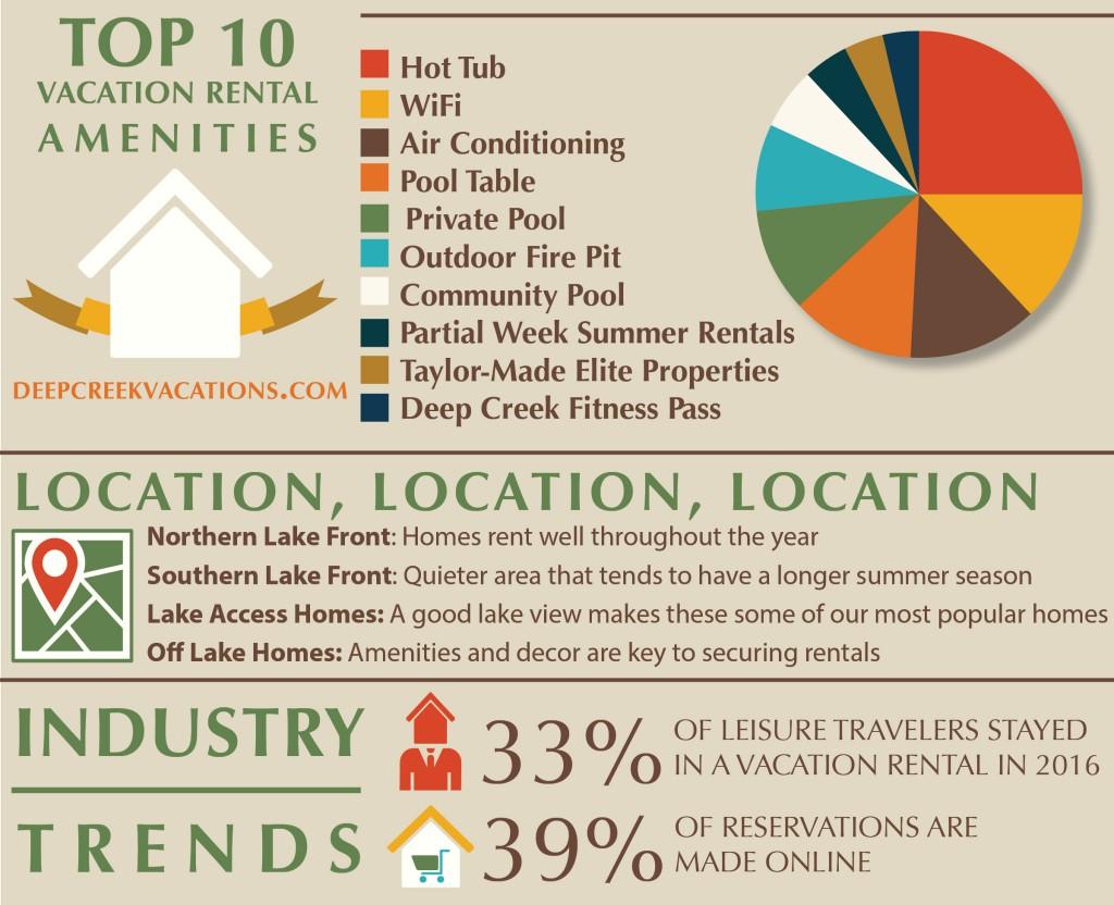 Deep Creek Vacation Rental Owners