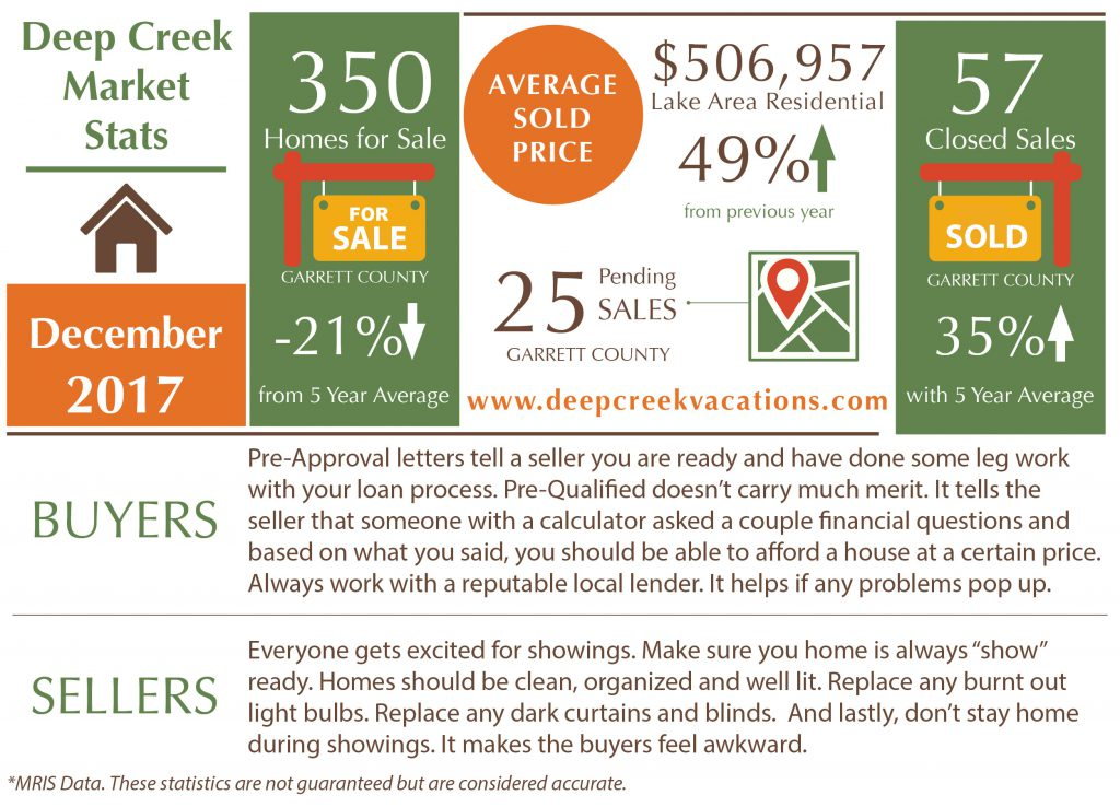 Deep Creek Lake Real Estate Statistics