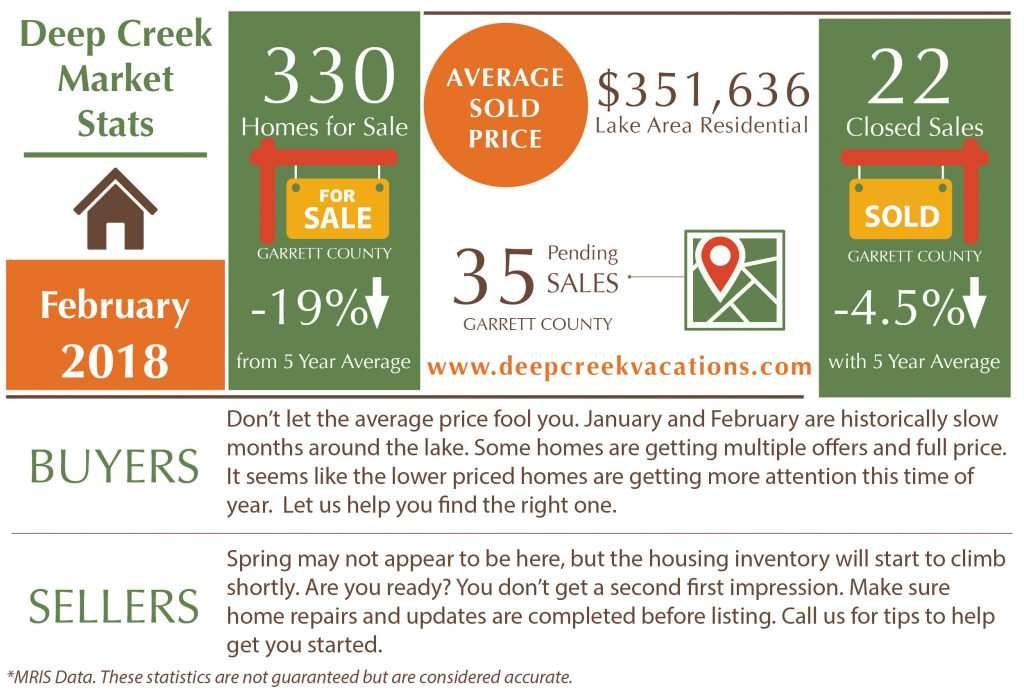deep creek lake real estate update