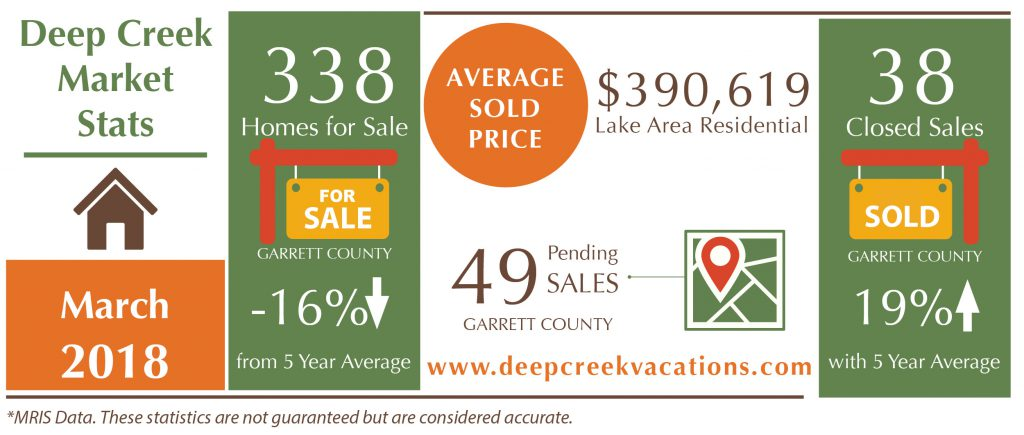 Deep Creek Lake Real Estate