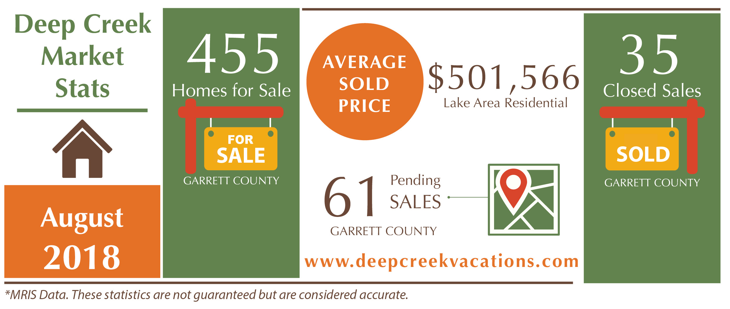 Your Deep Creek Lake Real Estate Update for August 2018