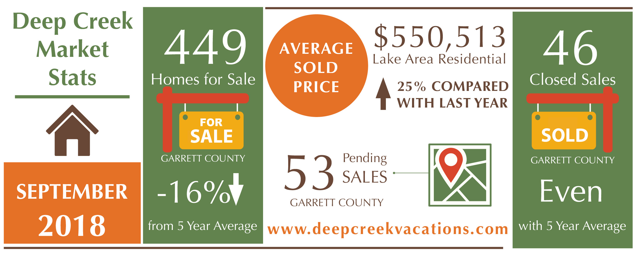 Deep Creek Lake Real Estate News October 2018